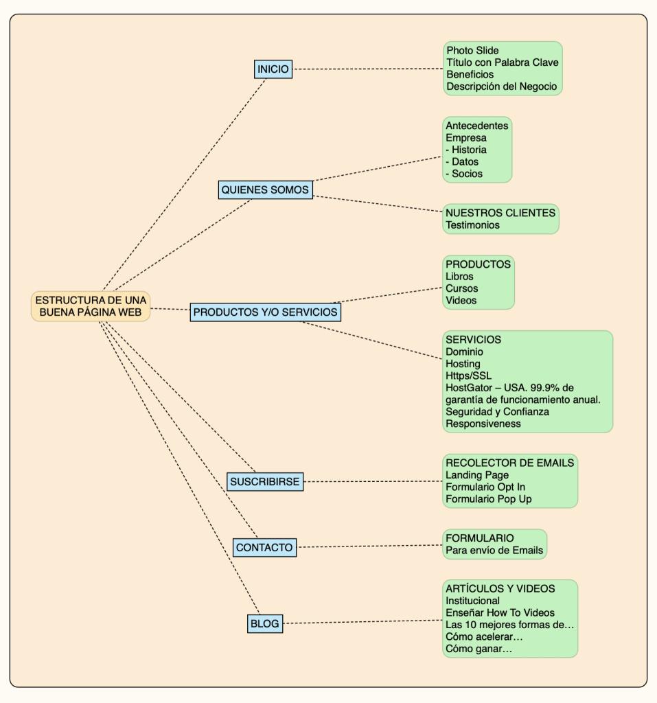 Esquema Web Diagrama