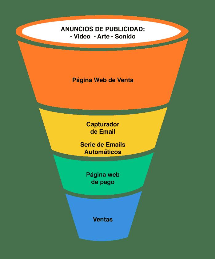 Embudo Web de Ventas